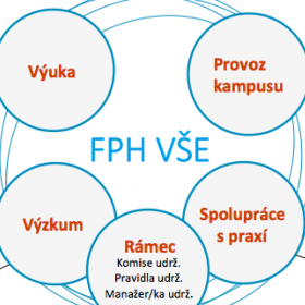 Spustili jsme budování vize udržitelné FPH 2030