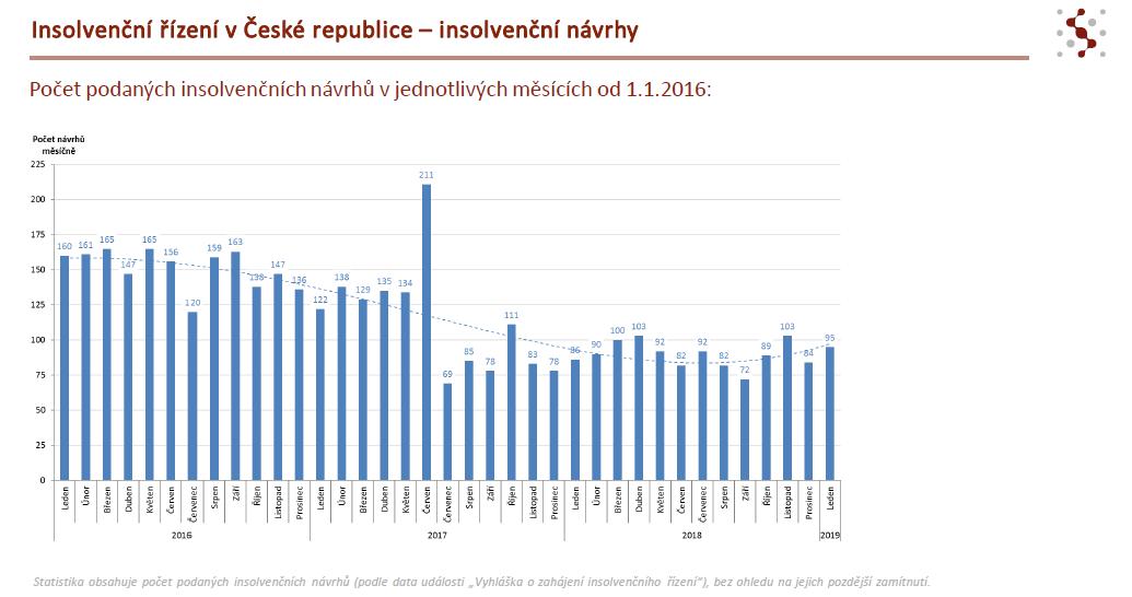 Nejnovější data naznačují, že v roce 2019 by mohlo dojít ke změně v souvislosti s poklesem počtu nových podaných insolvenčních návrhů